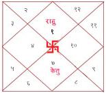Anant Kaal Sarp Yog Ujjain